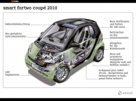 Smart Fortwo 2011 - Photo…